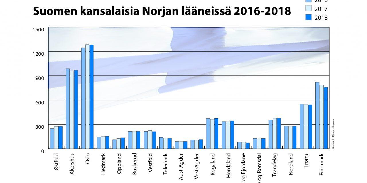Finske statsborgere i Norge